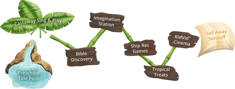 Shipwrecked Vbs Rotation Chart Min